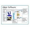 Logiciel site Ohbot - Primaire