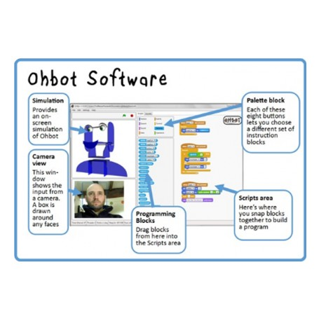Licence Ohbot pour  Lycée